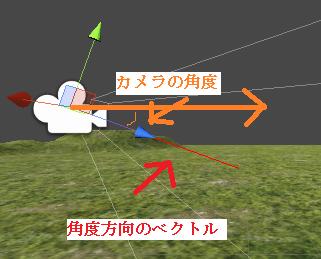 カメラの角度方向のベクトルが求められる