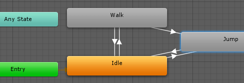 AnimatorStateの項目操作用AnimatorController