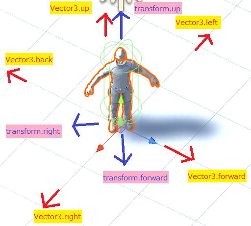 Vector3とTransformの違いを画像で確認