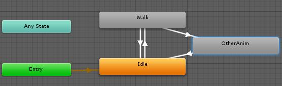 AnimatorControllerの基本構造