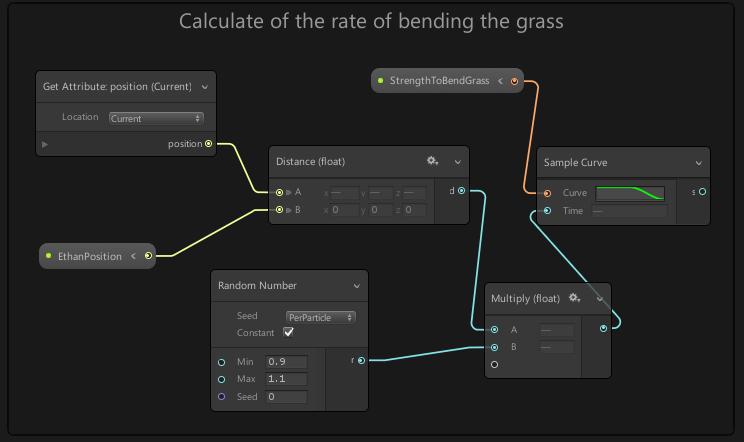 草と主人公との距離からなぎ倒す変化率を計算したノード