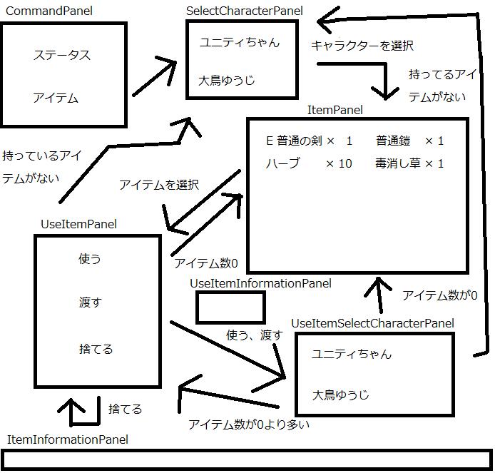 ユニティちゃんRPGのアイテムコマンドのパネルの遷移