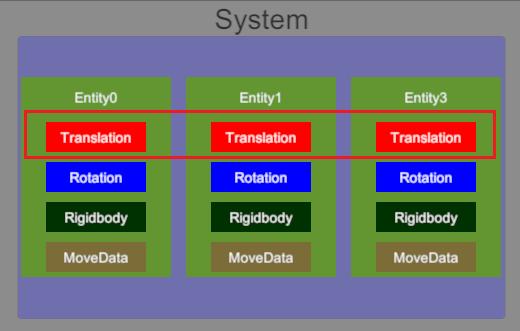 ECSのSystemの概念