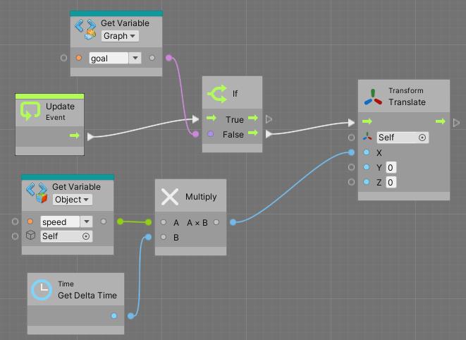 CubeゲームオブジェクトがX軸の正の方向に移動するVisualScriptingのユニット