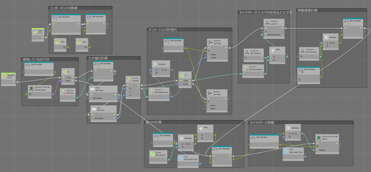 CharacterScriptスクリプトグラフの全体像