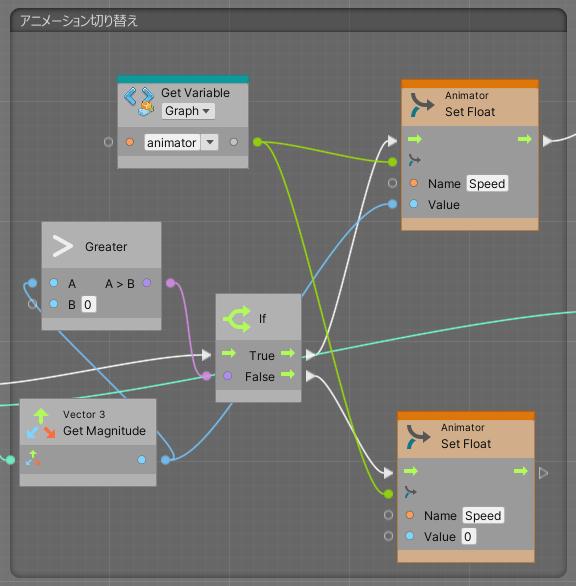 VisualScriptingのキャラクター移動スクリプトのアニメーション切り替え処理